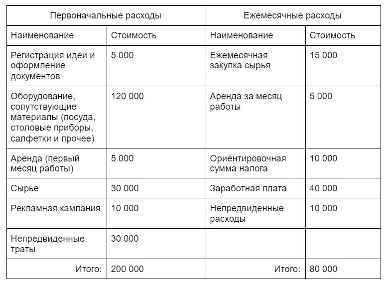Сводная таблица расходов на реализацию бизнеса